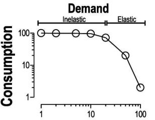 demand function